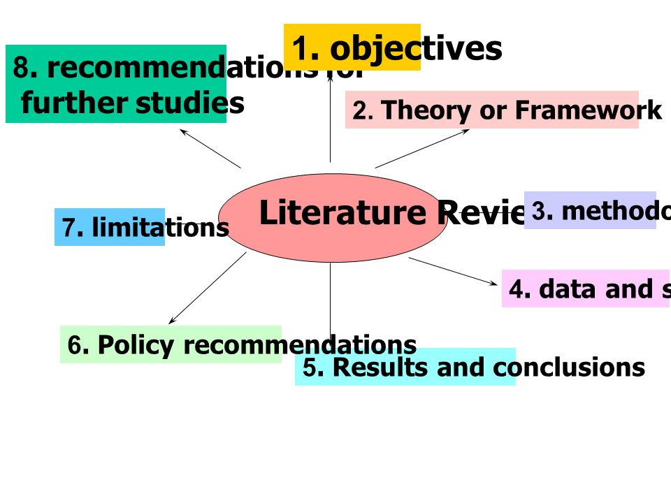 1. objectives 8. recommendations for further studies