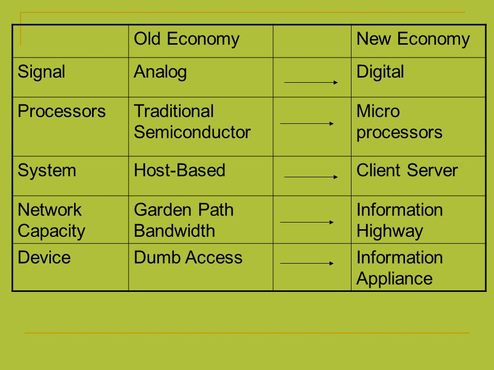Old Economy New Economy. Signal. Analog. Digital. Processors. Traditional Semiconductor. Micro processors.