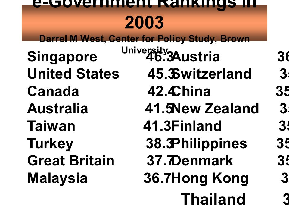 e-Government Rankings in 2003 Darrel M West, Center for Policy Study, Brown University