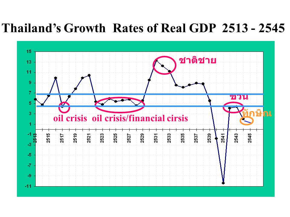 Thailand's Growth Rates of Real GDP 2513 - 2545