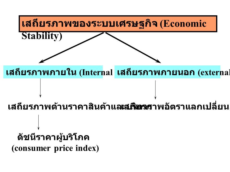 เสถียรภาพของระบบเศรษฐกิจ (Economic Stability)