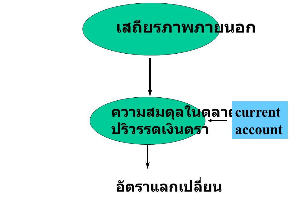 เสถียรภาพภายนอก ความสมดุลในตลาด ปริวรรตเงินตรา current account