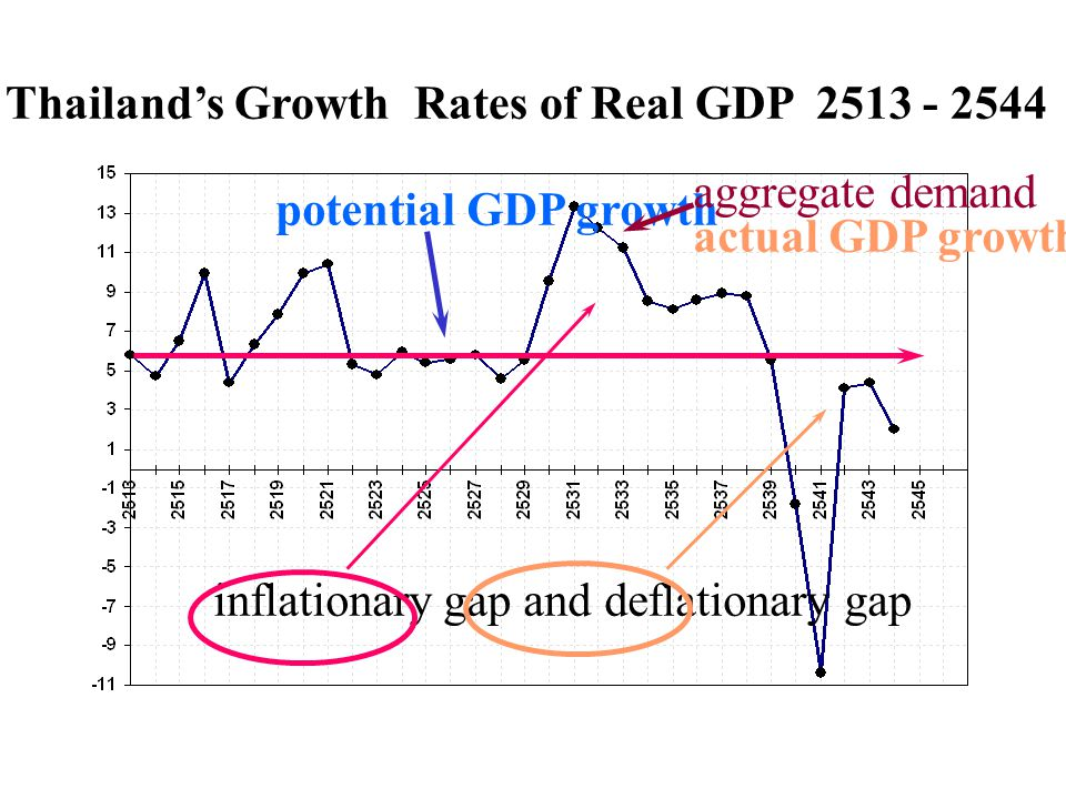 Thailand's Growth Rates of Real GDP 2513 - 2544