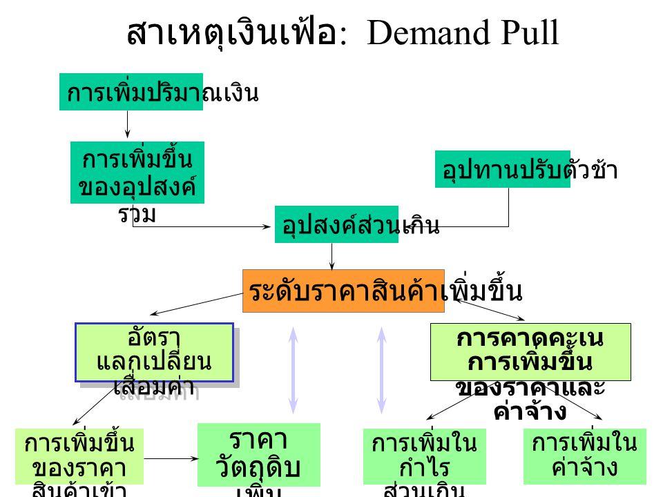สาเหตุเงินเฟ้อ: Demand Pull