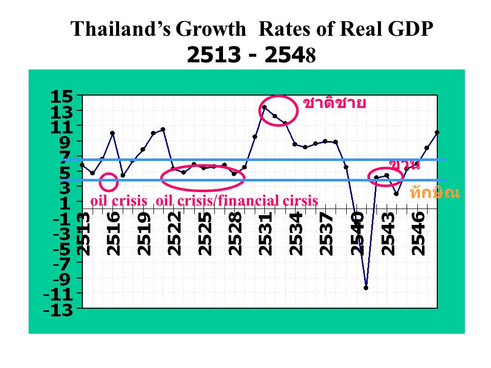 Thailand's Growth Rates of Real GDP 2513 - 2548