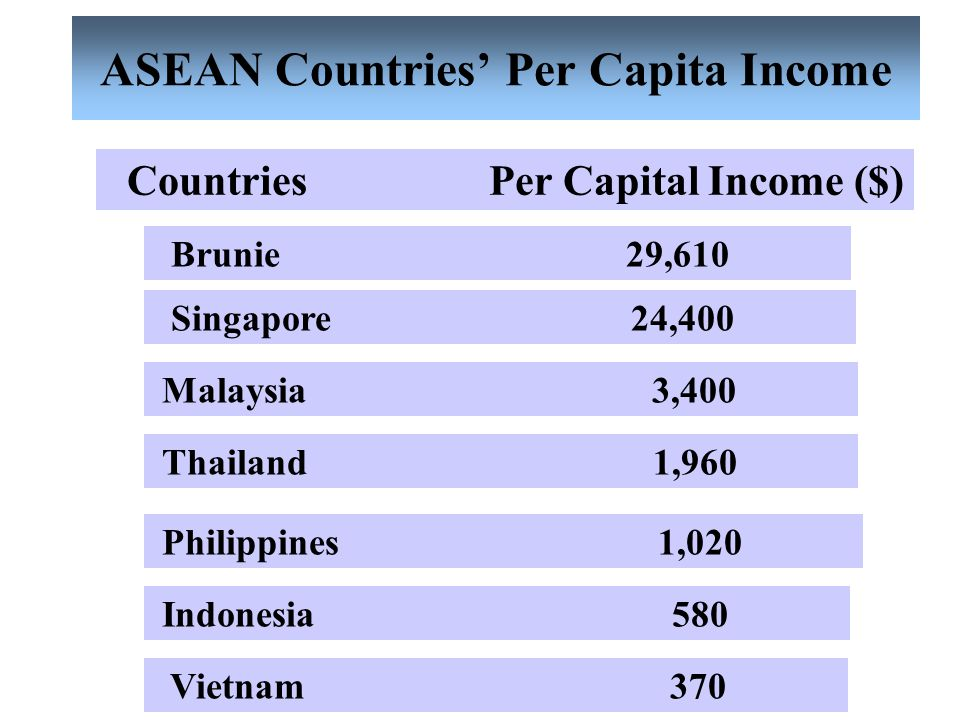 ASEAN Countries' Per Capita Income