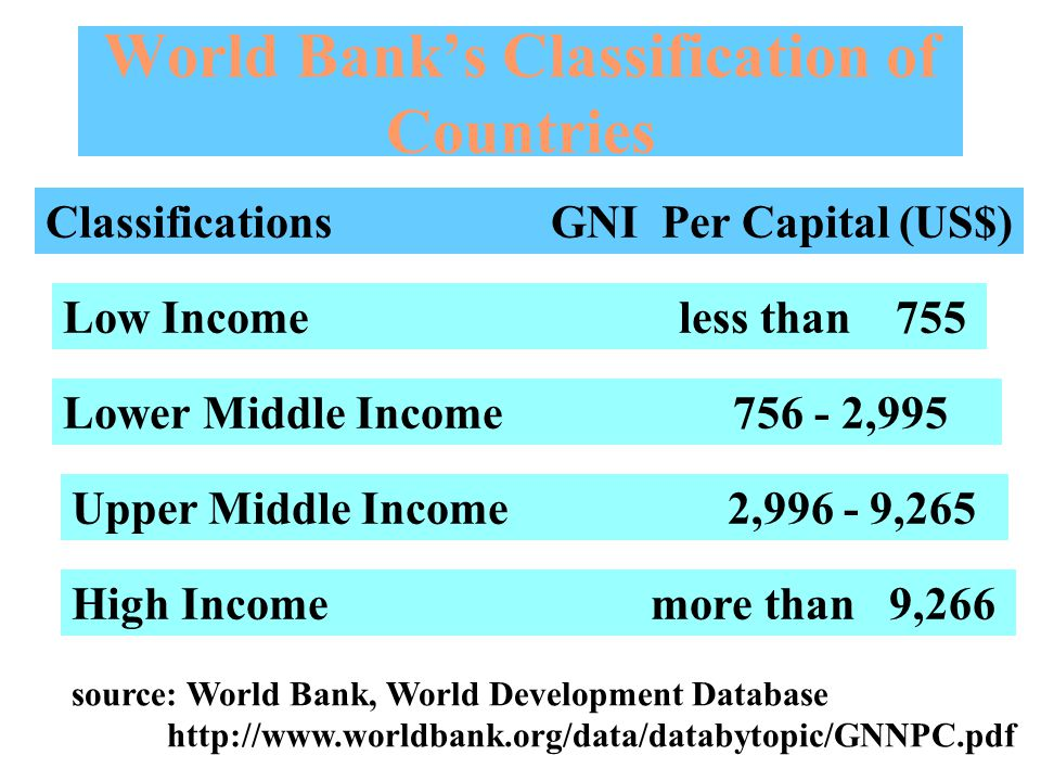 World Bank's Classification of Countries