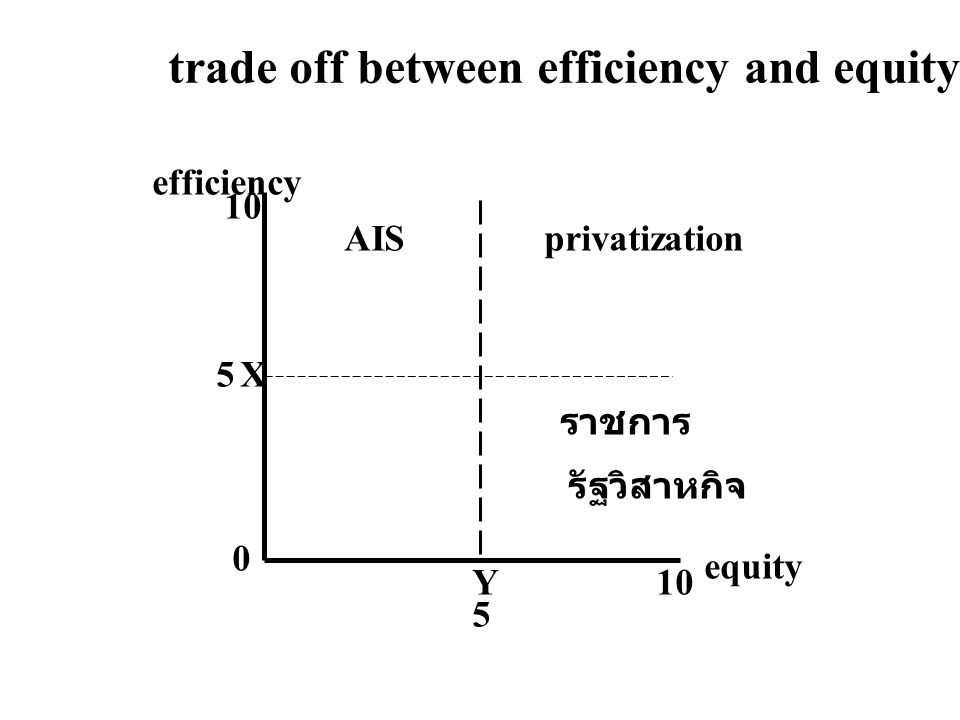 trade off between efficiency and equity