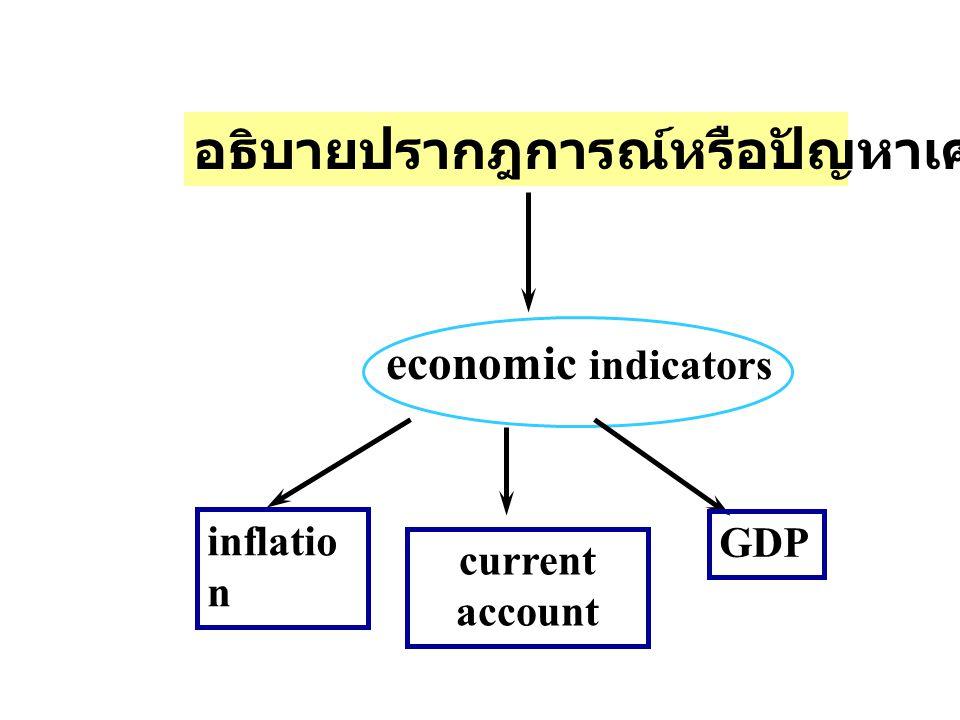 อธิบายปรากฎการณ์หรือปัญหาเศรษฐกิจ