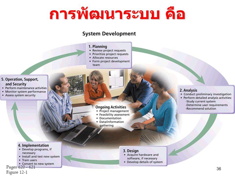 การพัฒนาระบบ คือ 36 Pages 620 – 621 Figure 12-1 36