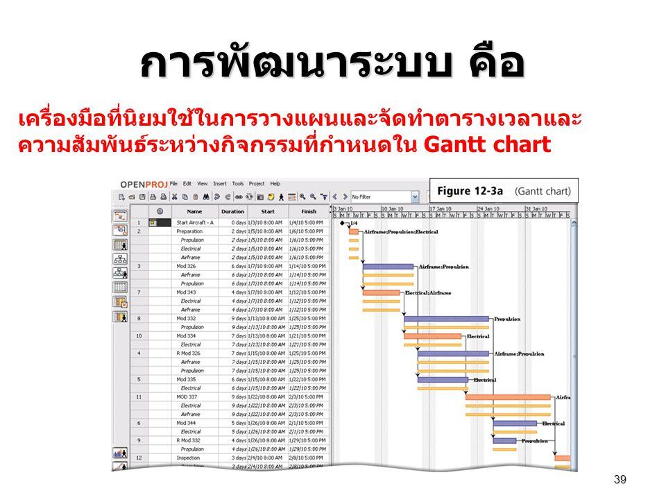 การพัฒนาระบบ คือ เครื่องมือที่นิยมใช้ในการวางแผนและจัดทำตารางเวลาและความสัมพันธ์ระหว่างกิจกรรมที่กำหนดใน Gantt chart.