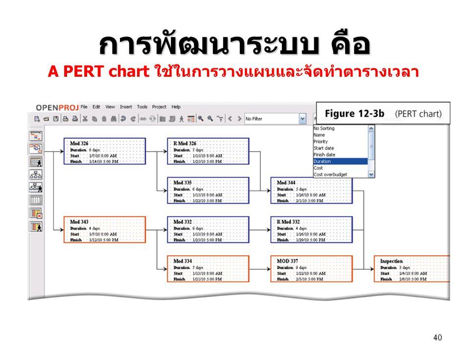 A PERT chart ใช้ในการวางแผนและจัดทำตารางเวลา