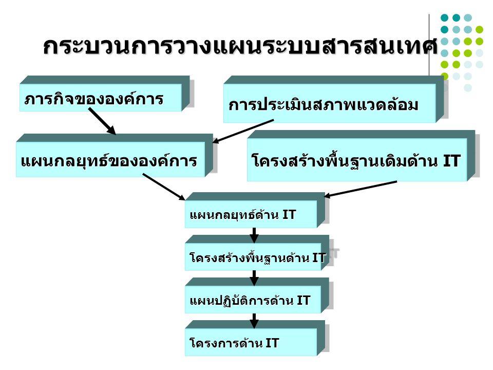 กระบวนการวางแผนระบบสารสนเทศ
