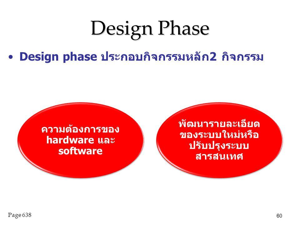 Design Phase Design phase ประกอบกิจกรรมหลัก2 กิจกรรม