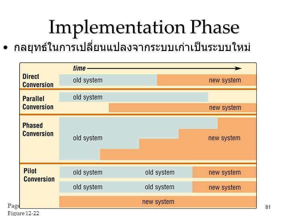 Implementation Phase กลยุทธ์ในการเปลี่ยนแปลงจากระบบเก่าเป็นระบบใหม่