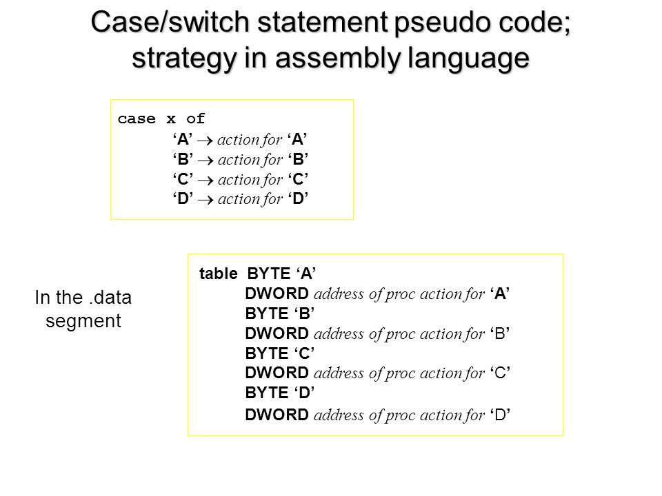 Case/switch statement pseudo code; strategy in assembly language