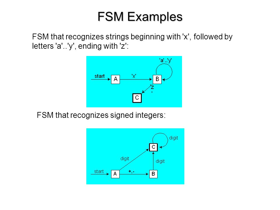 FSM Examples FSM that recognizes strings beginning with x , followed by letters a .. y , ending with z :