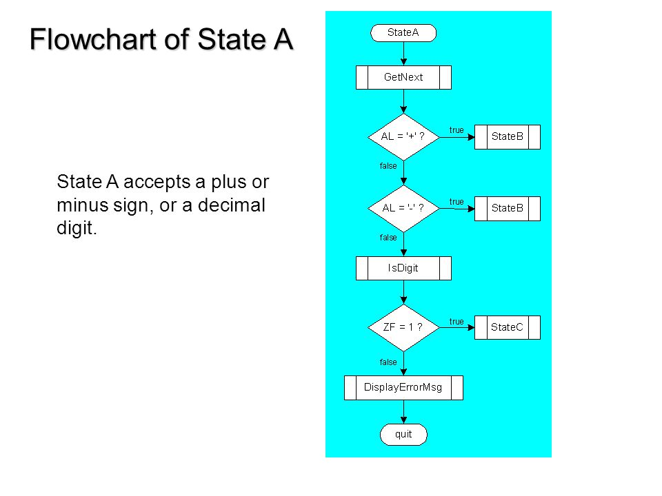 Flowchart of State A State A accepts a plus or minus sign, or a decimal digit.