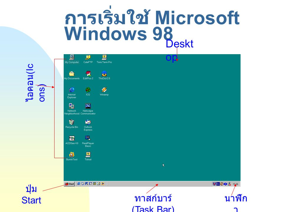 การเริ่มใช้ Microsoft Windows 98