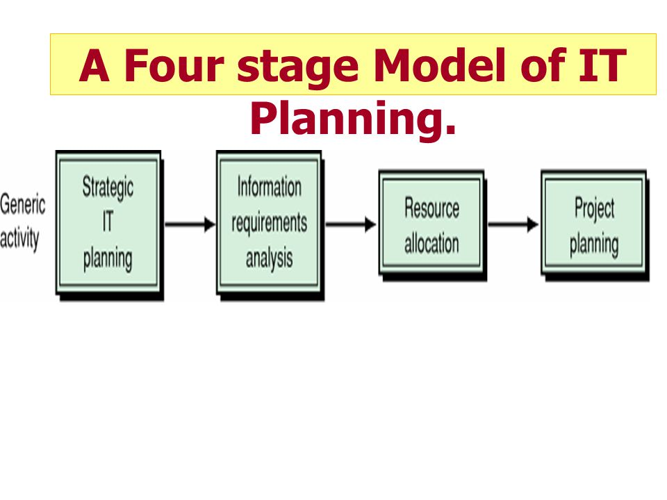 A Four stage Model of IT Planning.
