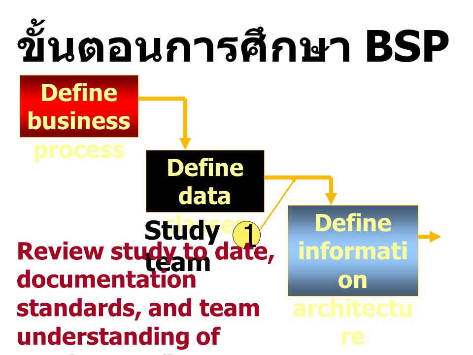 Define business process Define information architecture