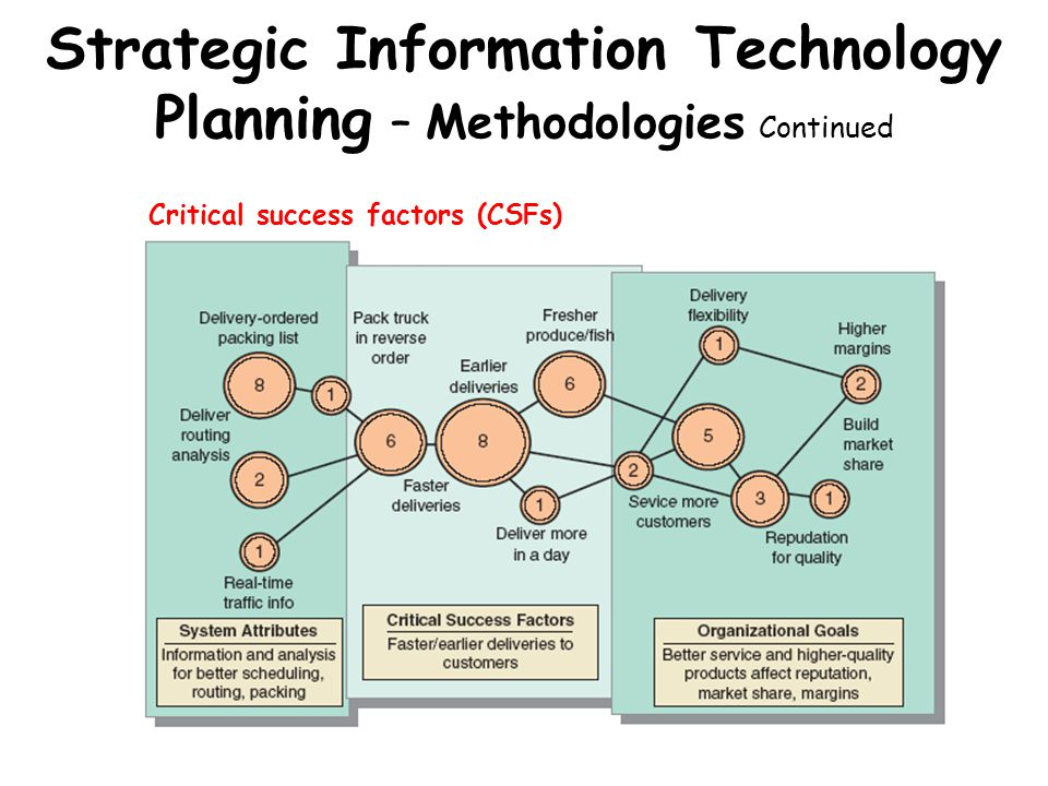 Strategic Information Technology Planning – Methodologies Continued