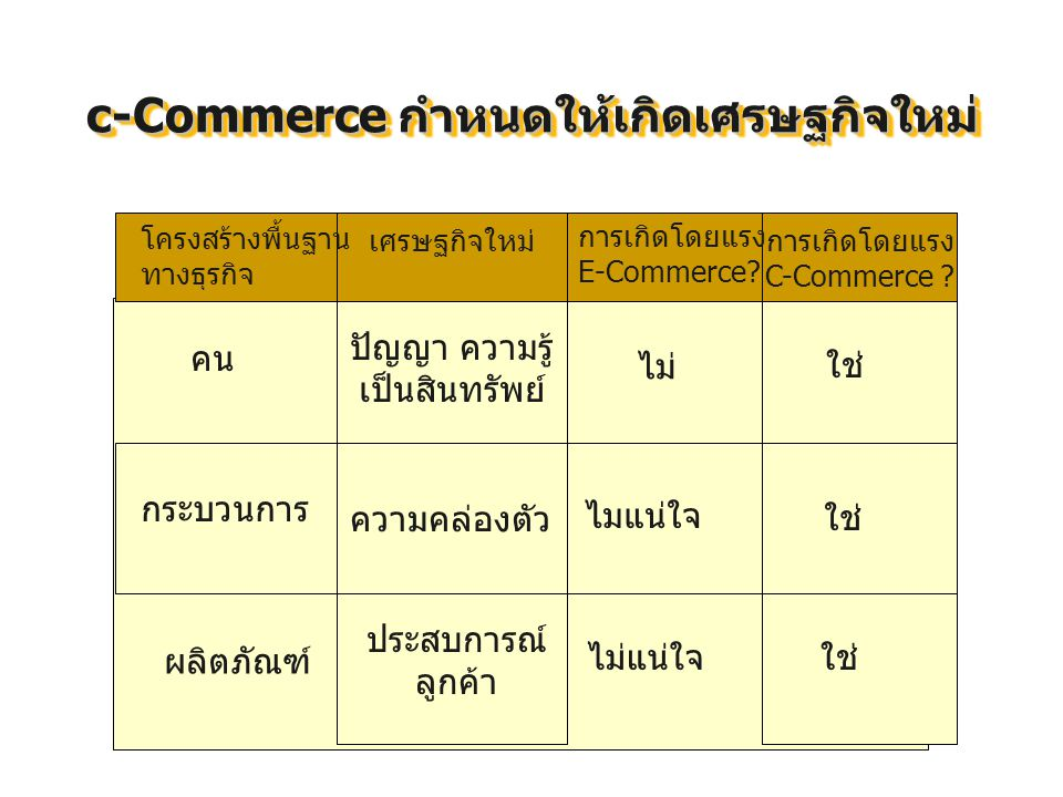 c-Commerce กำหนดให้เกิดเศรษฐกิจใหม่