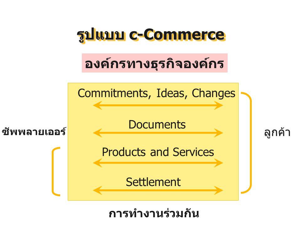 รูปแบบ c-Commerce องค์กรทางธุรกิจองค์กร Commitments, Ideas, Changes