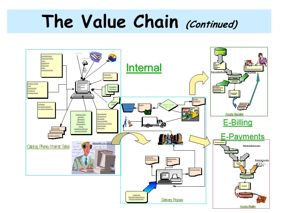 The Value Chain (Continued)