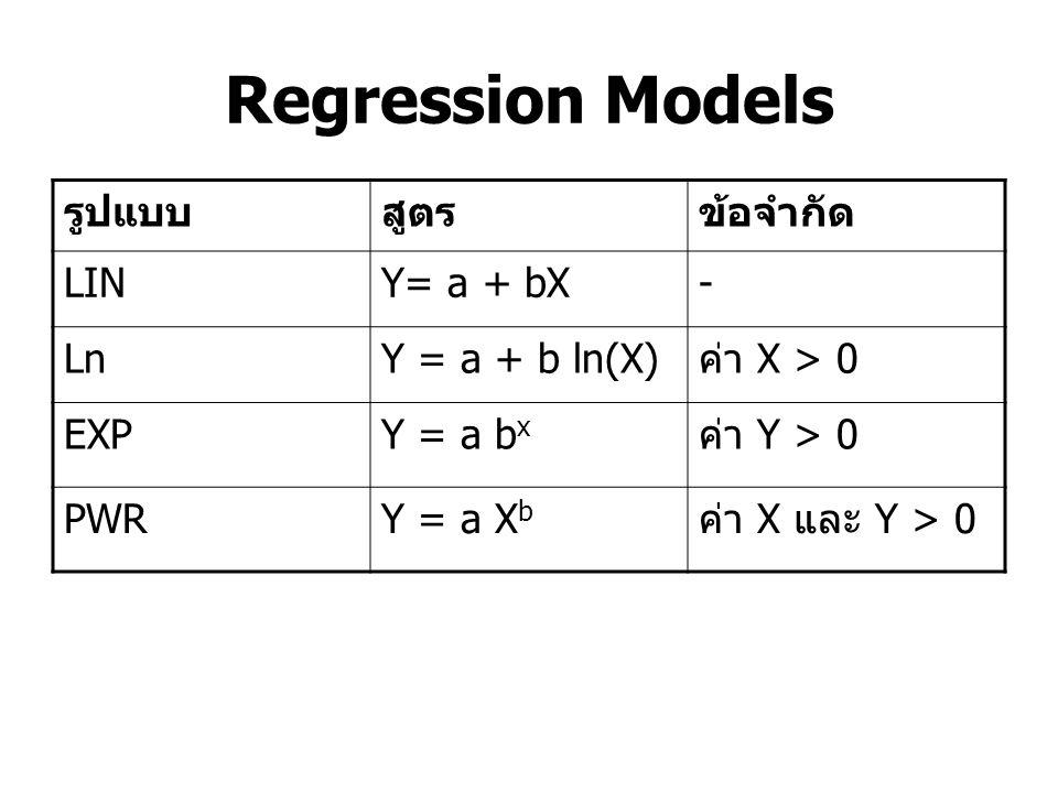 Regression Models รูปแบบ สูตร ข้อจำกัด LIN Y= a + bX - Ln