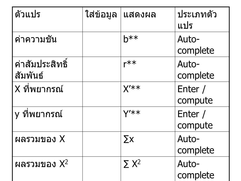 ตัวแปร ใส่ข้อมูล. แสดงผล. ประเภทตัวแปร. ค่าความชัน. b** Auto-complete. ค่าสัมประสิทธิ์สัมพันธ์