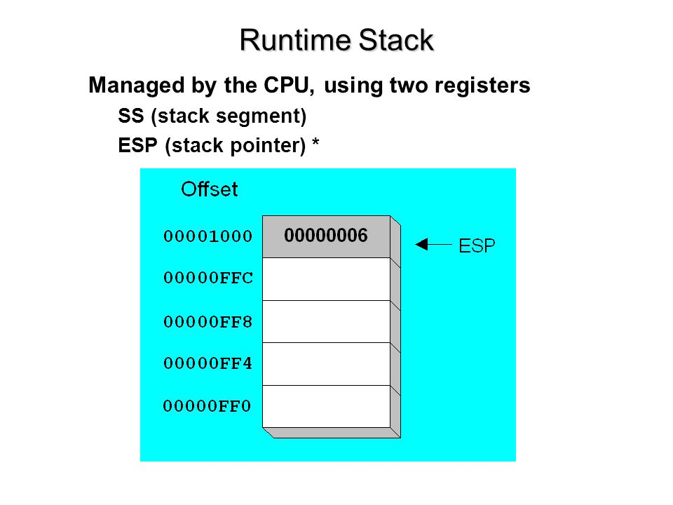 Runtime Stack Managed by the CPU, using two registers