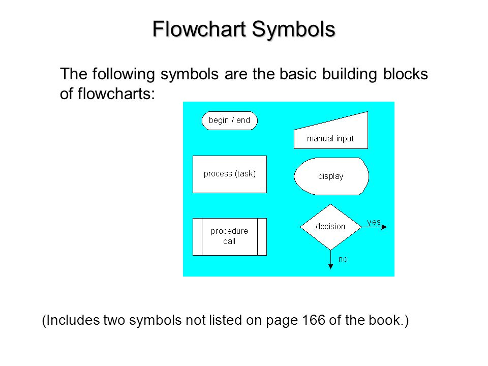 Flowchart Symbols The following symbols are the basic building blocks of flowcharts: (Includes two symbols not listed on page 166 of the book.)