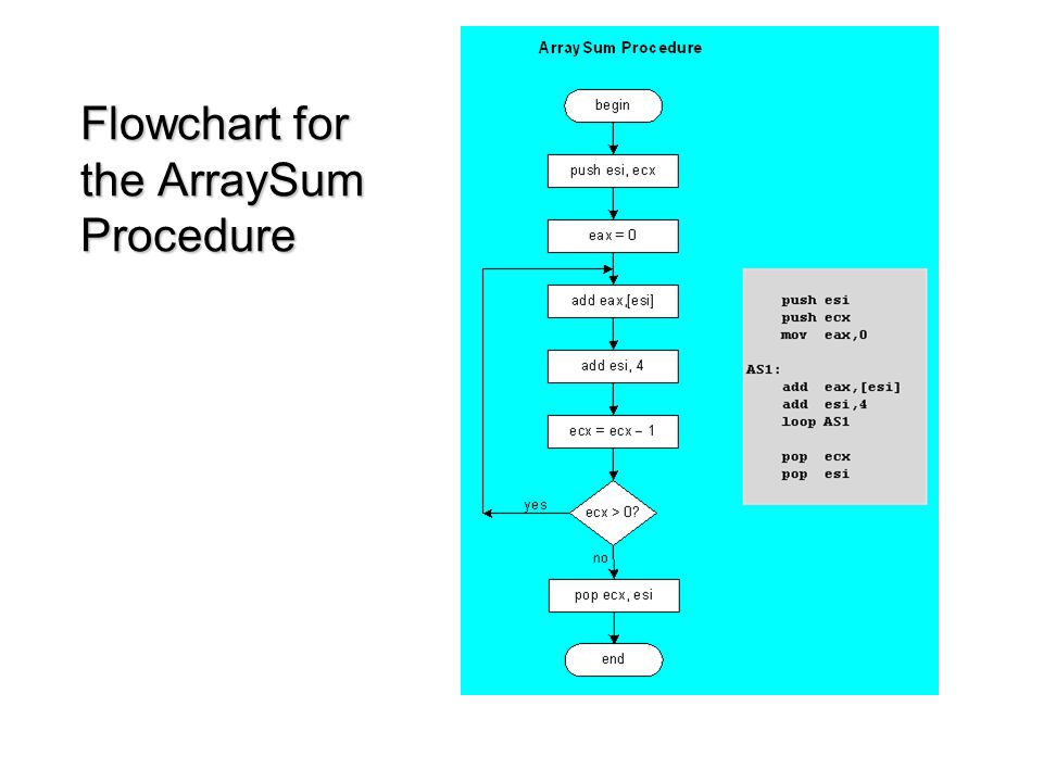 Flowchart for the ArraySum Procedure