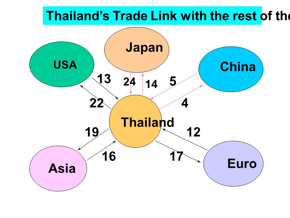 Thailand's Trade Link with the rest of the world in 1999