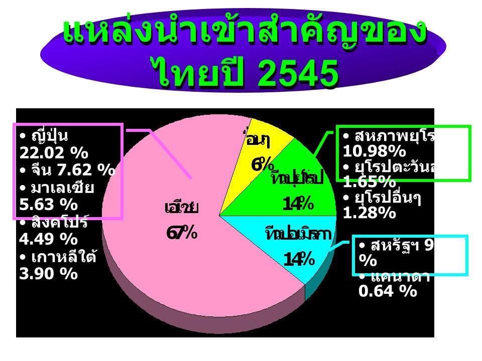 แหล่งนำเข้าสำคัญของไทยปี 2545