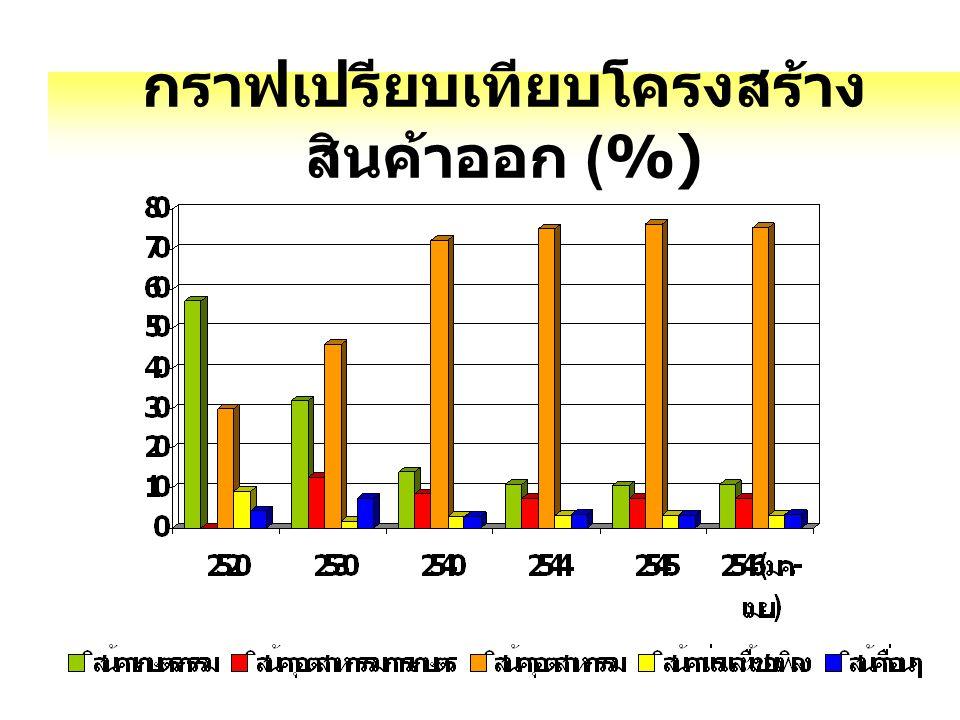 กราฟเปรียบเทียบโครงสร้างสินค้าออก (%)