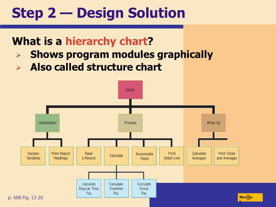 Step 2 — Design Solution What is a hierarchy chart