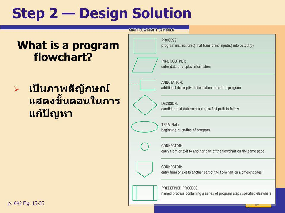 Step 2 — Design Solution What is a program flowchart