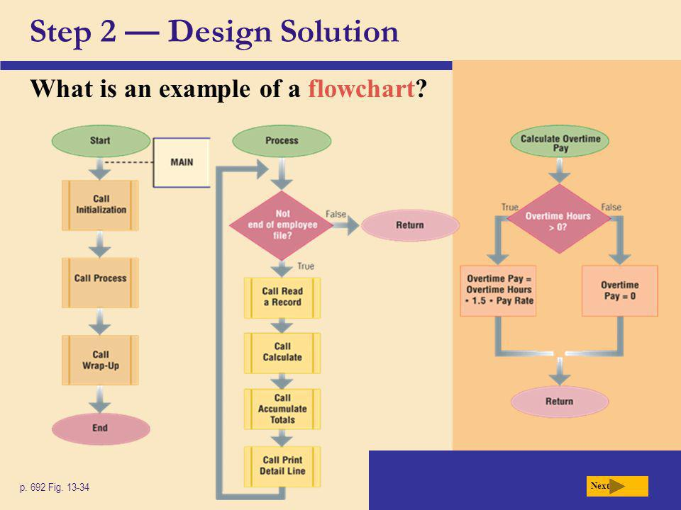 Step 2 — Design Solution What is an example of a flowchart