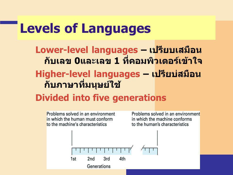 Levels of Languages Lower-level languages – เปรียบเสมือนกับเลข 0และเลข 1 ที่คอมพิวเตอร์เข้าใจ.