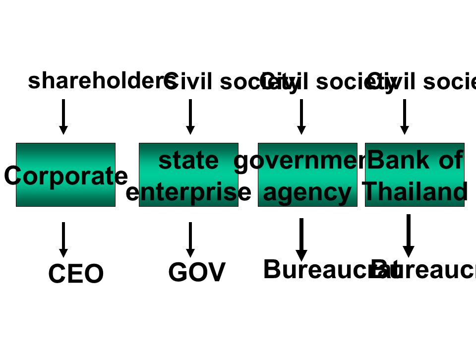 Corporate state enterprise government agency Bank of Thailand