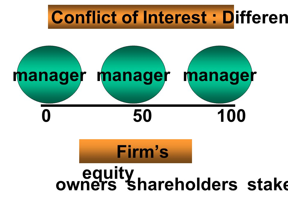 Conflict of Interest : Different Goals