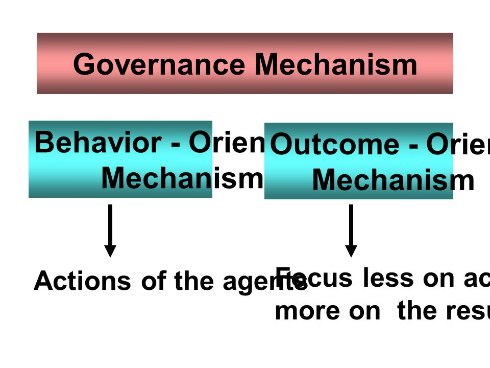 Governance Mechanism Behavior - Oriented Outcome - Oriented Mechanism