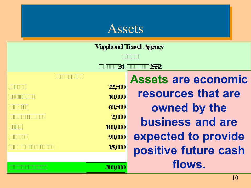 Assets Assets are economic resources that are owned by the business and are expected to provide positive future cash flows.