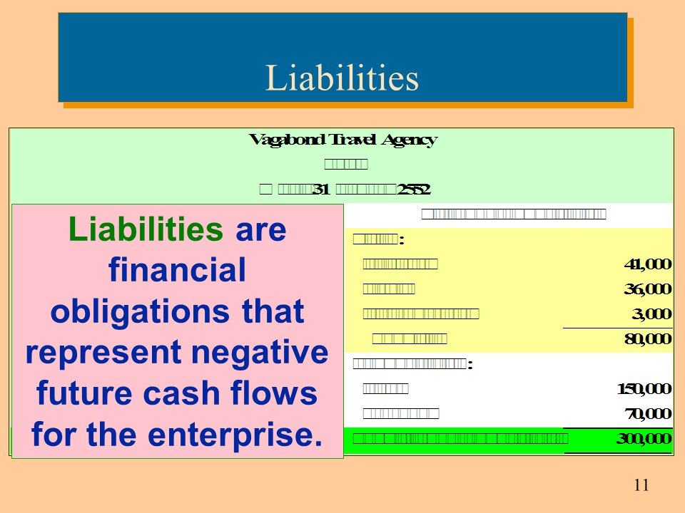 Liabilities Liabilities are financial obligations that represent negative future cash flows for the enterprise.