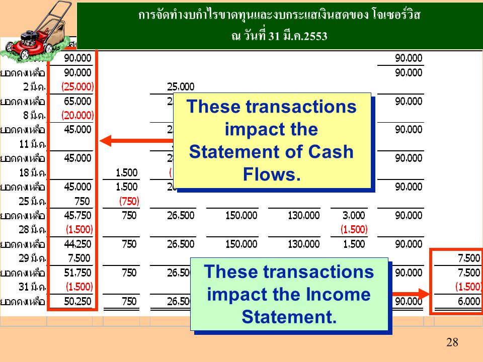These transactions impact the Statement of Cash Flows.