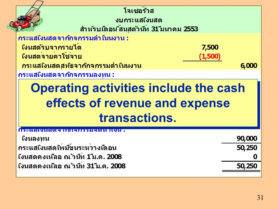 Operating activities include the cash effects of revenue and expense transactions.