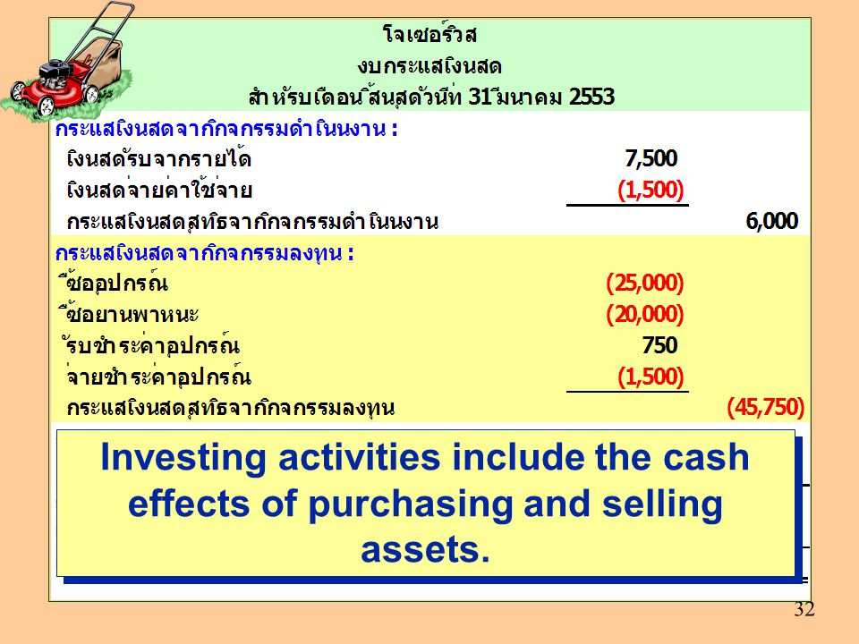 Investing activities include the cash effects of purchasing and selling assets.
