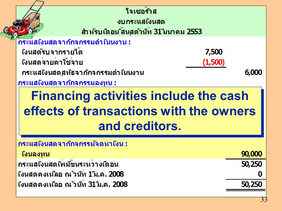Financing activities include the cash effects of transactions with the owners and creditors.